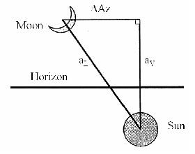 Arc of light (aL), arc of vision (aV), and difference in azimuth (Az) Schaefer, 1988
