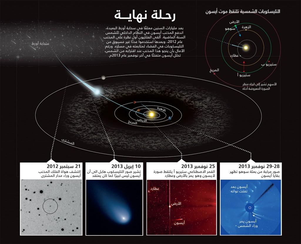 Satellite Locations: NASA/STEREO. Photographs, Left to Right: Vitali Nevski/Artyom Novichonok; NASA/ESA/J.-Y. Li (Plan. Sci. Inst.)/Hubble Comet ISON Imaging Sci. Team; NASA/STEREO; ESA/NASA/SOHO
